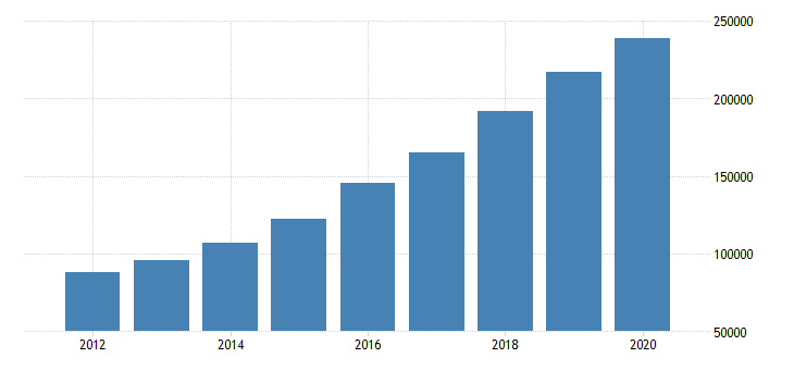 united states total revenue for internet publishing and broadcasting and web search portals establishments subject to federal income tax employer firms fed data