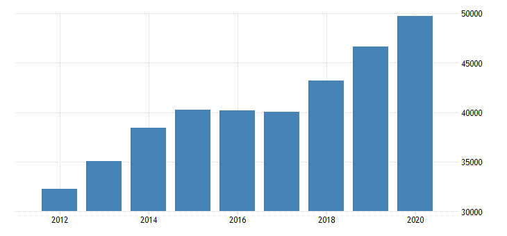 united states total revenue for investment advice establishments subject to federal income tax employer firms fed data