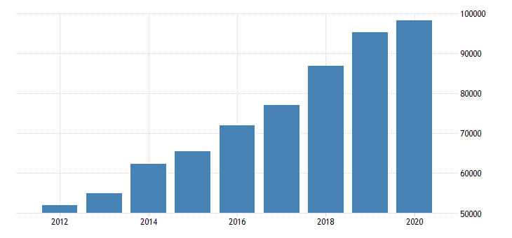 united states total revenue for landscaping services establishments subject to federal income tax employer firms fed data