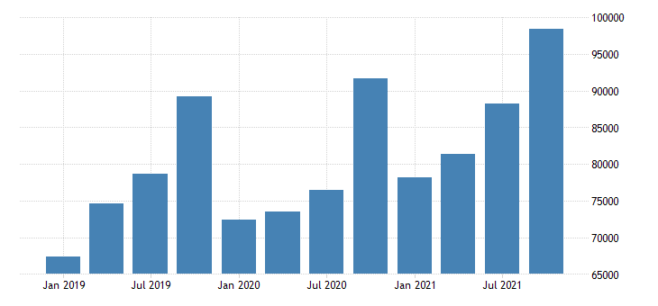 united states total revenue for legal services establishments subject to federal income tax mil of dollar fed data