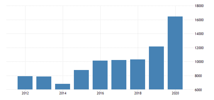 united states total revenue for mortgage and nonmortgage loan brokers establishments subject to federal income tax employer firms fed data