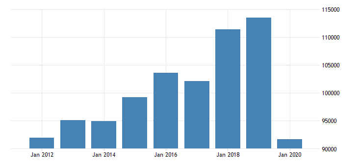 united states total revenue for motion picture and sound recording industries establishments subject to federal income tax employer firms fed data