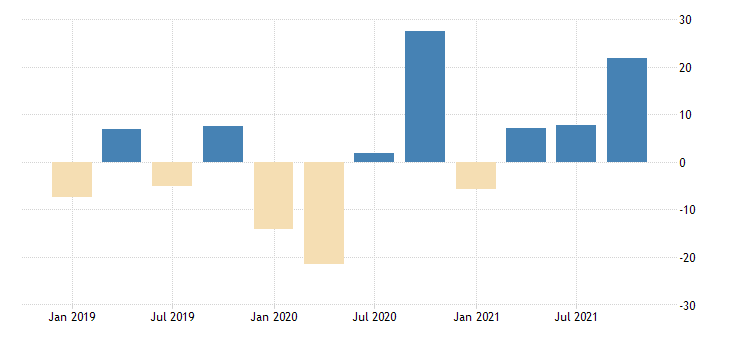 united states total revenue for motion picture and sound recording industries establishments subject to federal income tax percent change fed data