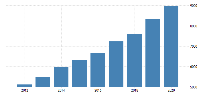 united states total revenue for motor vehicle towing establishments subject to federal income tax employer firms fed data
