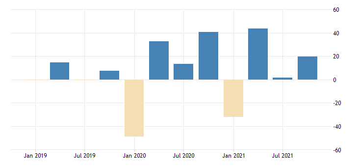 united states total revenue for museums historical sites and similar institutions establishments exempt from federal income tax percent change fed data