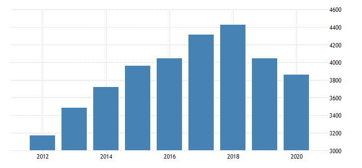 united states total revenue for navigational services to shipping establishments subject to federal income tax employer firms fed data