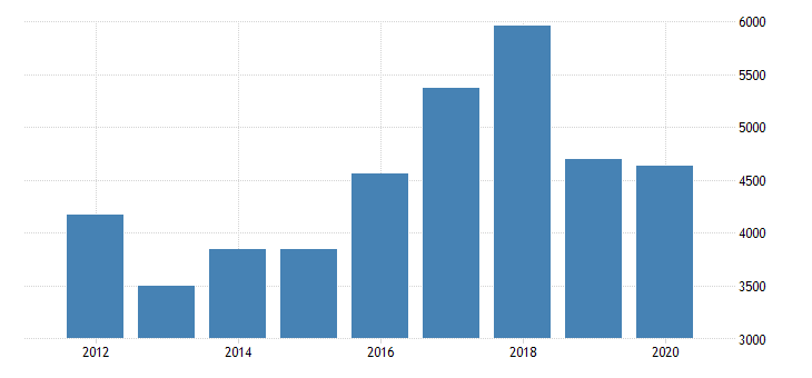 united states total revenue for nonscheduled chartered freight air transportation establishments subject to federal income tax employer firms fed data