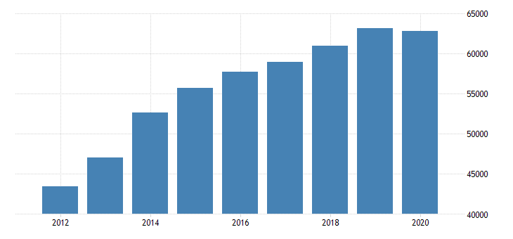 united states total revenue for office administrative services establishments subject to federal income tax employer firms fed data