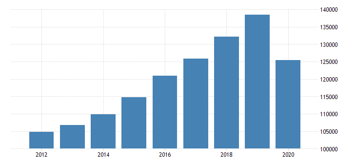 united states total revenue for offices of dentists establishments subject to federal income tax employer firms fed data
