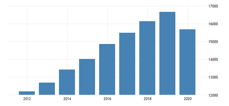 united states total revenue for offices of optometrists establishments subject to federal income tax employer firms fed data