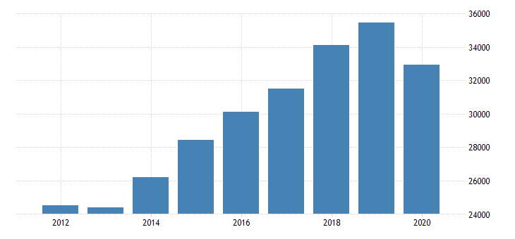 united states total revenue for offices of physical occupational and speech therapists and audiologists establishments subject to federal income tax employer firms fed data
