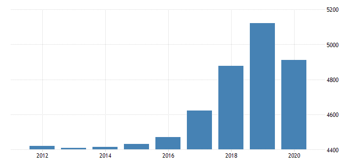 united states total revenue for offices of podiatrists establishments subject to federal income tax employer firms fed data