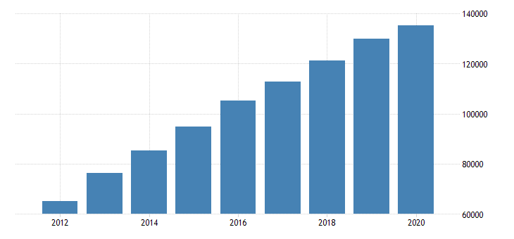 united states total revenue for offices of real estate agents and brokers establishments subject to federal income tax employer firms fed data