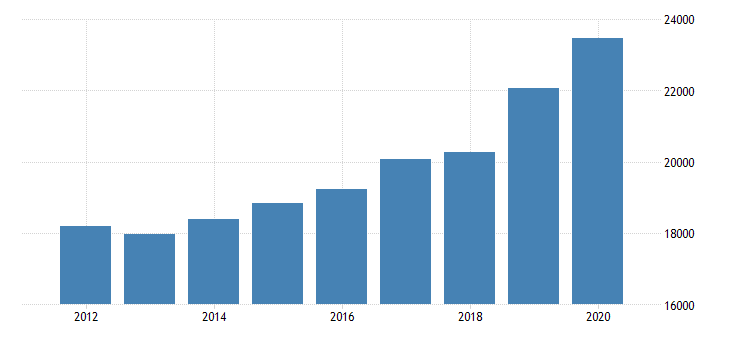 united states total revenue for other accounting services establishments subject to federal income tax employer firms fed data