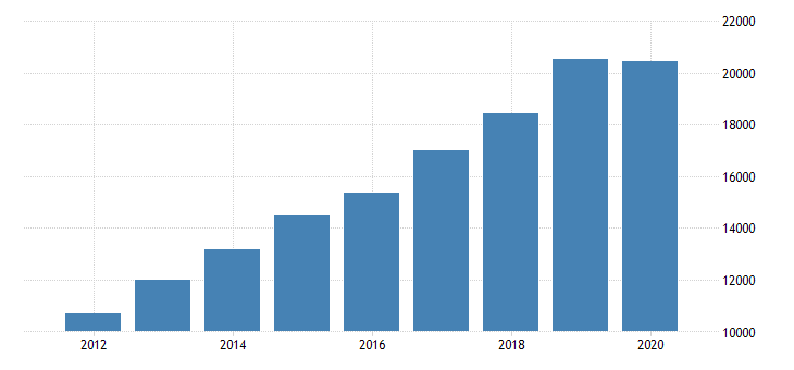 united states total revenue for other activities related to real estate establishments subject to federal income tax employer firms fed data