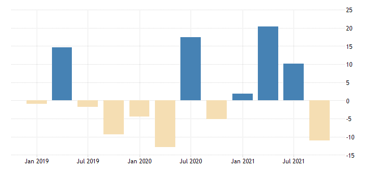 united states total revenue for other amusement and recreation industries establishments exempt from federal income tax percent change fed data
