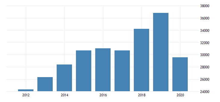 united states total revenue for other commercial and industrial machinery and equipment rental and leasing establishments subject to federal income tax employer firms fed data