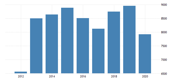 united states total revenue for other electronic and precision equipment repair and maintenance establishments subject to federal income tax employer firms fed data