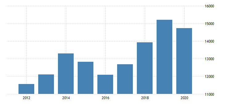 united states total revenue for other related services establishments subject to federal income tax employer firms fed data