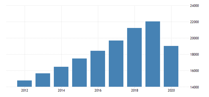 united states total revenue for other schools and instruction establishments subject to federal income tax employer firms fed data