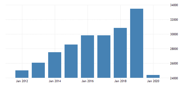 united states total revenue for passenger car rental establishments subject to federal income tax employer firms fed data
