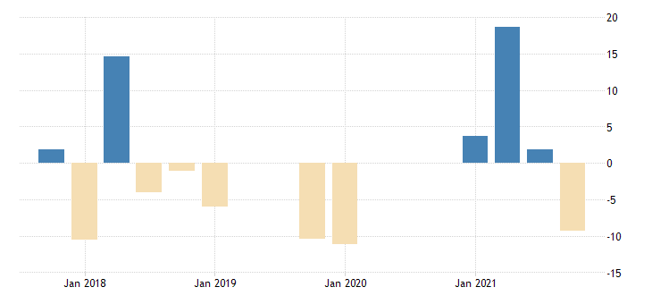 united states total revenue for personal and household goods repair and maintenance establishments subject to federal income tax percent change fed data