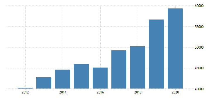 united states total revenue for professional scientific and technical services establishments exempt from federal income tax employer firms fed data