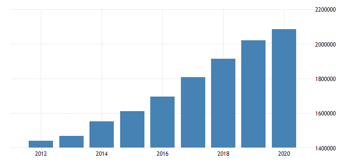 united states total revenue for professional scientific and technical services establishments subject to federal income tax employer firms fed data