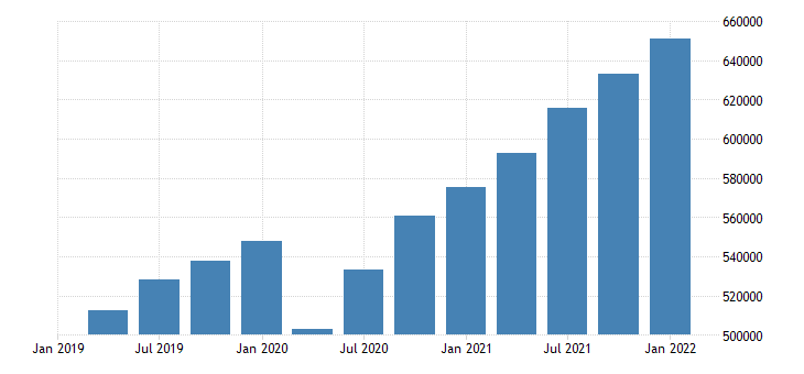 united states total revenue for professional scientific and technical services establishments subject to federal income tax mil of dollar fed data