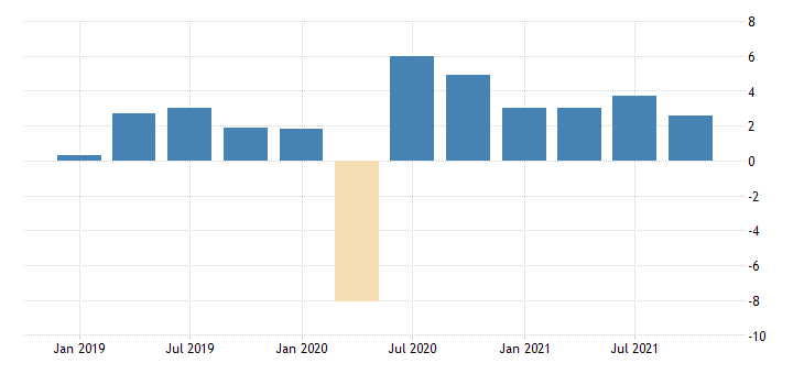 united states total revenue for professional scientific and technical services establishments subject to federal income tax percent change sa fed data