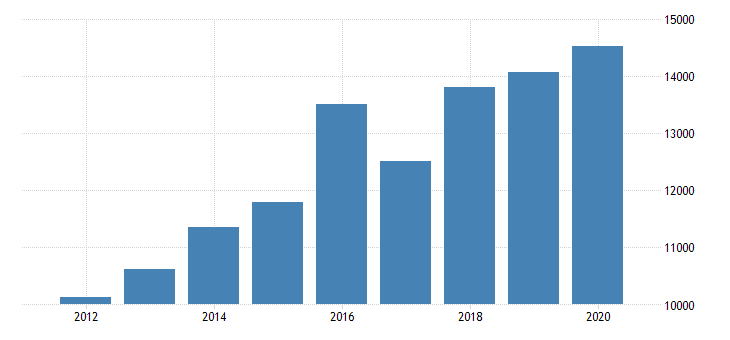 united states total revenue for public relations agencies establishments subject to federal income tax employer firms fed data