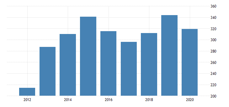 united states total revenue for record production establishments subject to federal income tax employer firms fed data