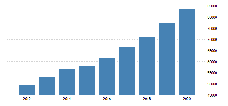 united states total revenue for reinsurance carriers establishments subject to federal income tax employer firms fed data