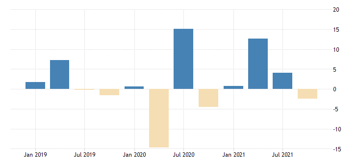 united states total revenue for repair and maintenance establishments subject to federal income tax percent change fed data