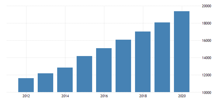 united states total revenue for residential mental health and substance abuse facilities all establishments employer firms fed data