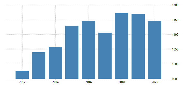united states total revenue for reupholstery and furniture repair establishments subject to federal income tax employer firms fed data