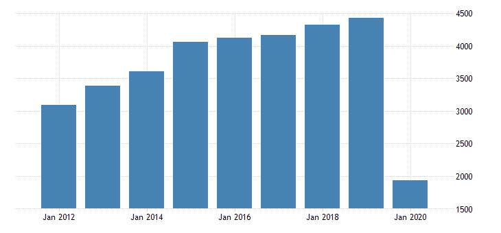 united states total revenue for scenic and sightseeing transportation establishments subject to federal income tax employer firms fed data