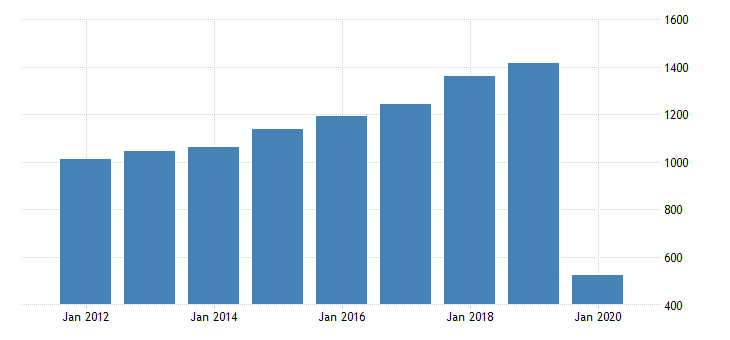 united states total revenue for scenic and sightseeing transportation land establishments subject to federal income tax employer firms fed data