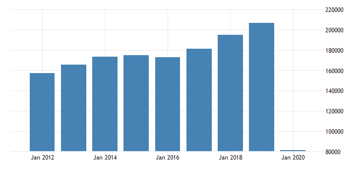 united states total revenue for scheduled passenger air transportation establishments subject to federal income tax employer firms fed data