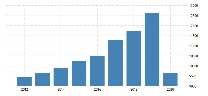 united states total revenue for school and employee bus transportation establishments subject to federal income tax employer firms fed data