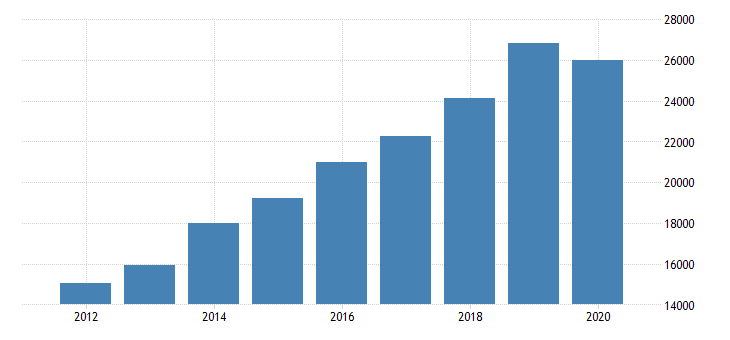 united states total revenue for security systems services excluding locksmiths establishments subject to federal income tax employer firms fed data