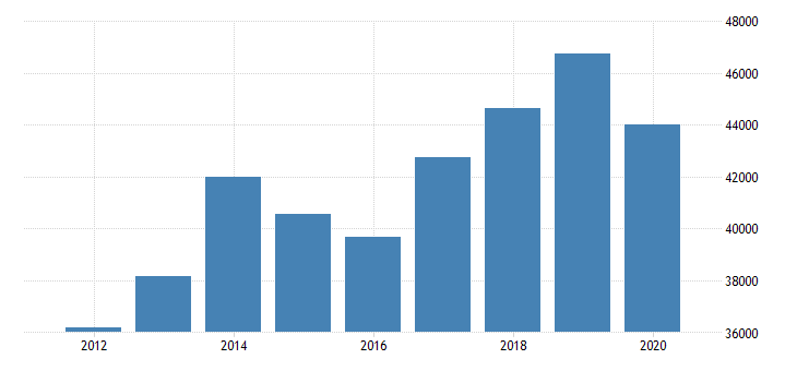 united states total revenue for specialized freight excluding used goods trucking local establishments subject to federal income tax employer firms fed data