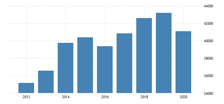 united states total revenue for specialized freight excluding used goods trucking long distance establishments subject to federal income tax employer firms fed data