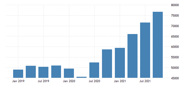 united states total revenue for support activities for transportation establishments subject to federal income tax fed data
