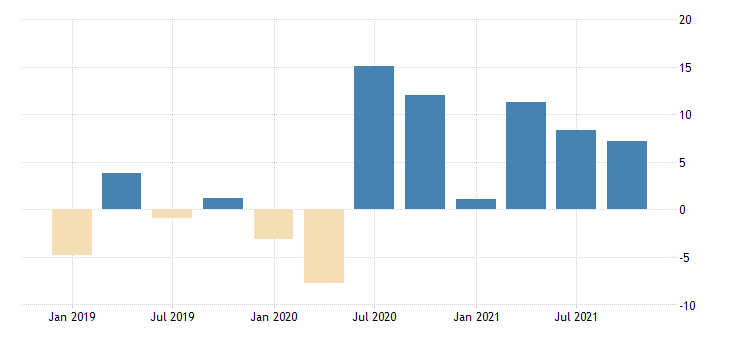 united states total revenue for support activities for transportation establishments subject to federal income tax percent change fed data