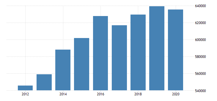 united states total revenue for telecommunications establishments subject to federal income tax employer firms fed data