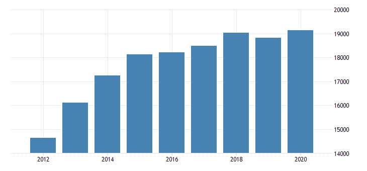 united states total revenue for telecommunications resellers establishments subject to federal income tax employer firms fed data