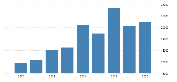 united states total revenue for telemarketing bureaus and other contact centers establishments subject to federal income tax employer firms fed data