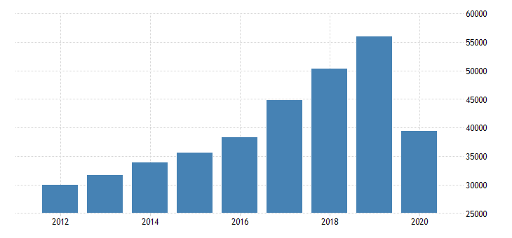 united states total revenue for transit and ground passenger transportation establishments subject to federal income tax employer firms fed data