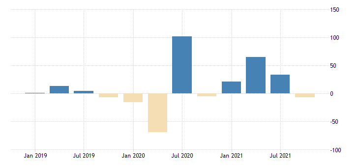 united states total revenue for travel arrangement and reservation services establishments subject to federal income tax percent change fed data